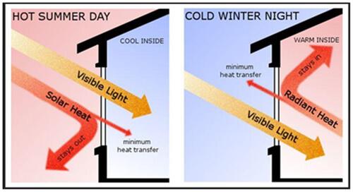 low e coating voor verbeterde thermische prestaties